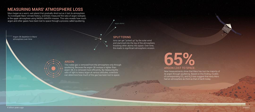 https://svs.gsfc.nasa.gov/vis/a010000/a012500/a012557/MAVEN_Argon_Infographic.jpg