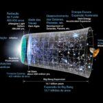 Novo modelo cosmológico tenta dar novas pistas sobre o Big-Bang e o Universo inflacionário