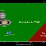 WISE já descobriu milhares de novas estrelas, mas, até agora, nenhum sinal do PLANETA X…
