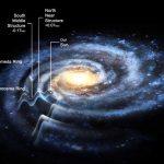 Via Láctea é uma galáxia enrugada e 50% maior do que pensávamos!