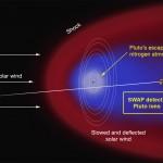 New Horizons detectou uma região densa de íons atmosféricos gerando uma cauda em Plutão