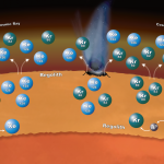 Curiosity descobre evidências de que a crosta de Marte contribuiu para sua atmosfera